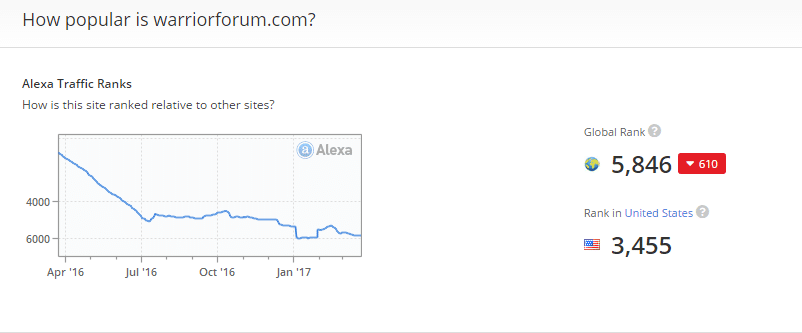 warrior forum alexa traffic