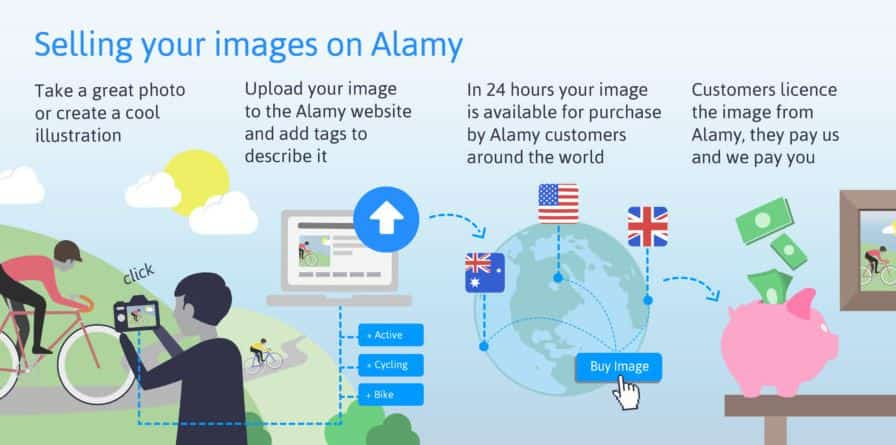 getting started with alamy